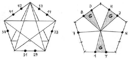 Números Primos - El pentágono