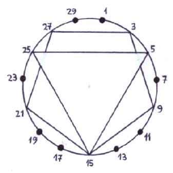 Números Primos - El reloj