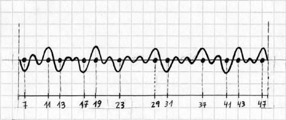 Números Primos - Función en el intervalo