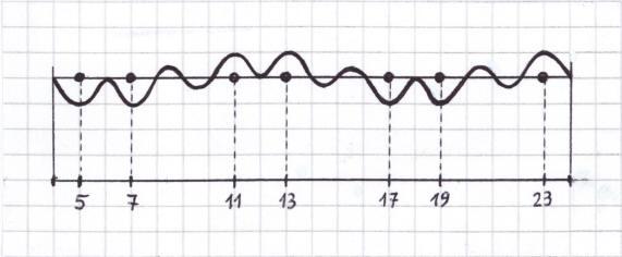 máximo común divisor de 12 y 30