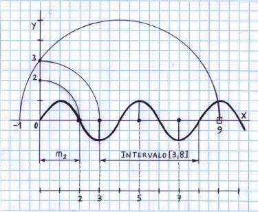 Números Primos - La función periódica