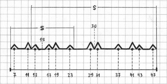 Números Primos - Gráfica de la función