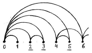 Números Primos - La fuente de divisores