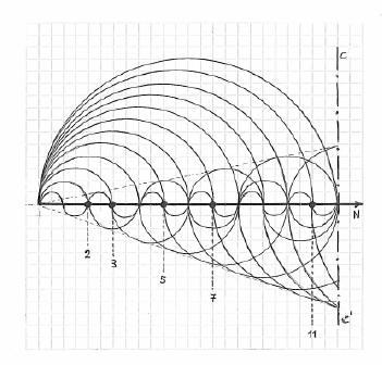 Números Primos - Curvas periódicas superpuestas